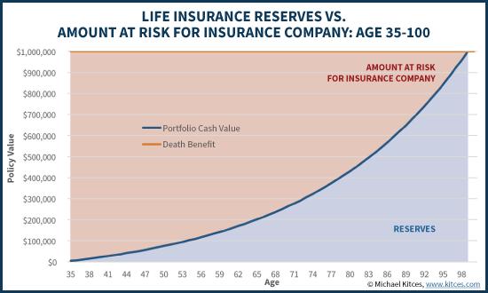 life insurance 2.1 kitces