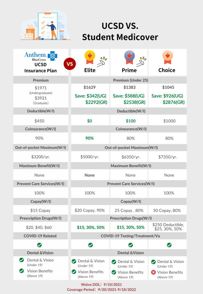 ucsd insurance plan vs smcovered nsuranc plan EN