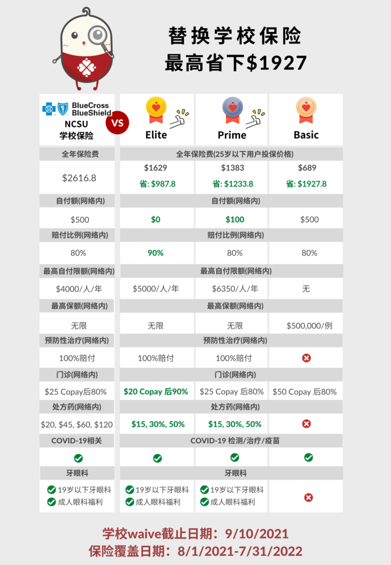 NCSU中文对比图