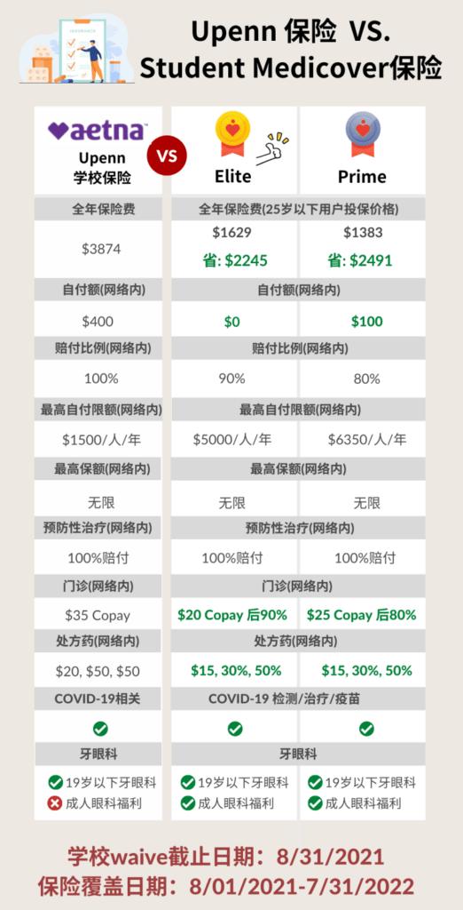 Upenn 保险 vs——SMcover